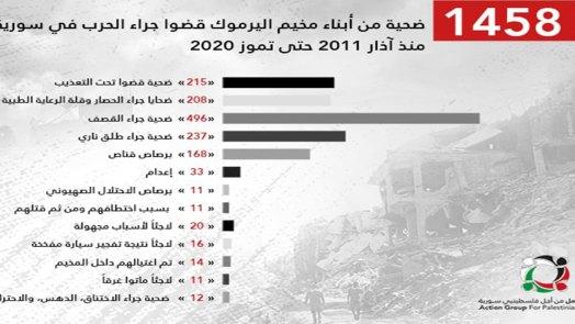 تقرير 1458 لاجئاً فلسطينياً من أبناء مخيم اليرموك قضوا منذ اندلاع الثورة السورية