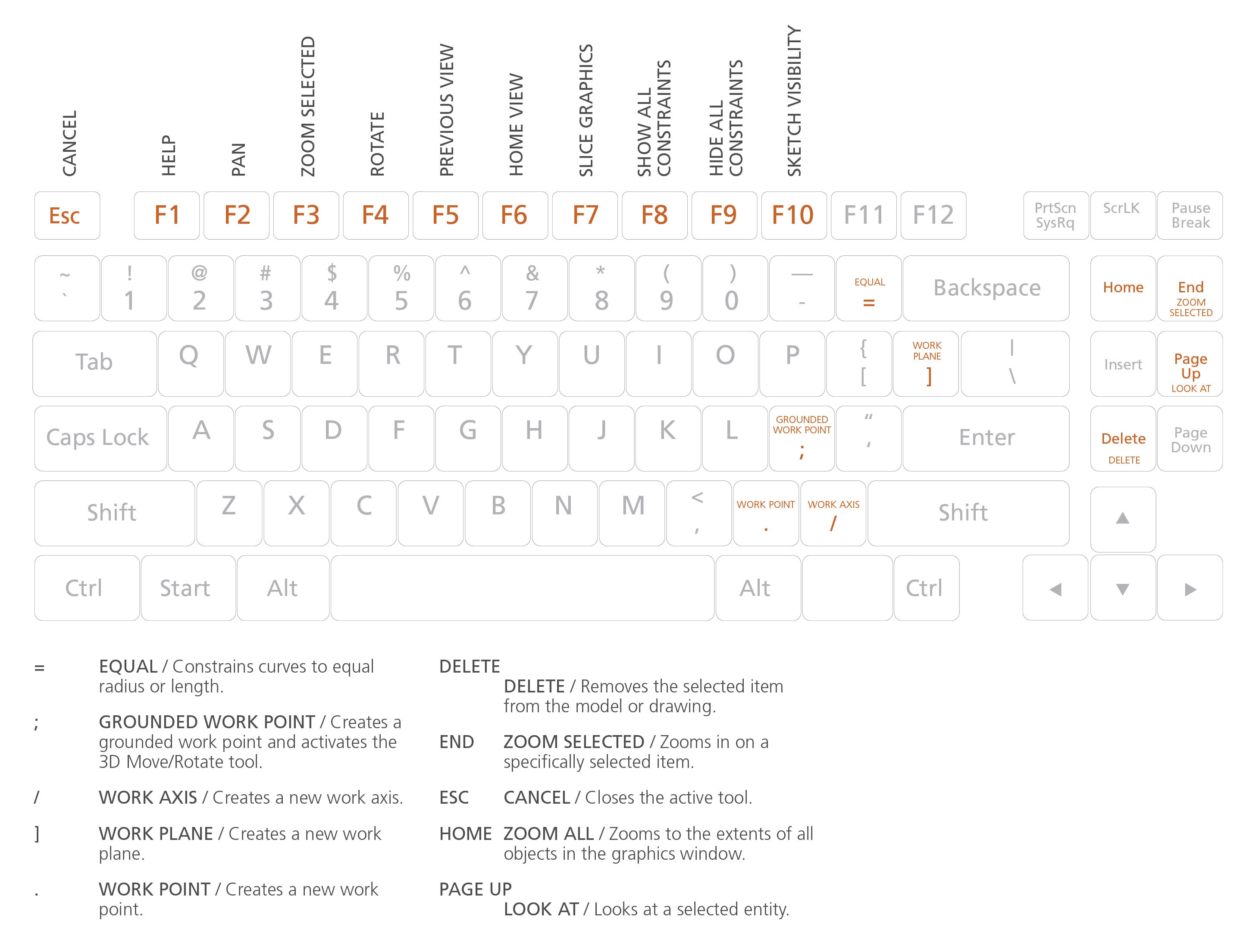 Inventor Keyboard Shortcuts, Hotkeys & Commands Guide