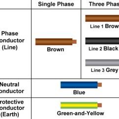 3 Phase 5 Pin Socket Wiring Diagram 2000 Dodge Ram Radio Üç Fazlı 380v Priz Nasıl Bağlanır? - Voltimum