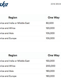 New alaska award chart for emirates first class and business also why awards increased percent with rh travelsort