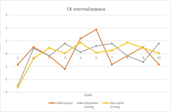 Kinaza kreatynowa znormalizowana wykres - markery laboratoryjne przetrenowania