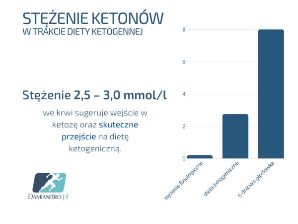 ketoza stężenie ketonów