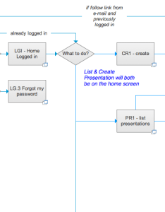 Axure has improved it   flow diagram also workflow for business process web applications damien rh