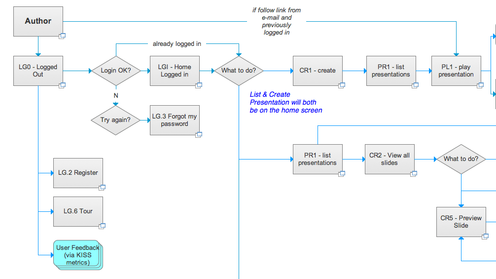 web application process flow diagram wiring whirlpool dryer axure workflow for business applications damien has improved it s