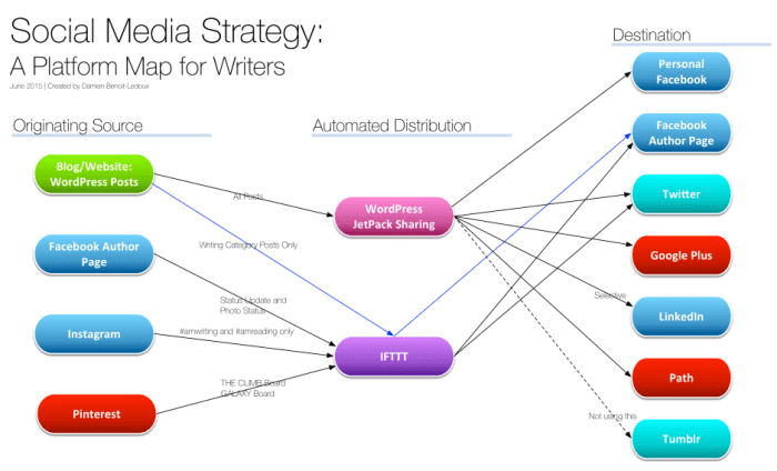 Social Media Strategy Map June 2015