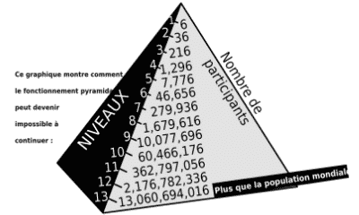 graphique pyramide crowd1