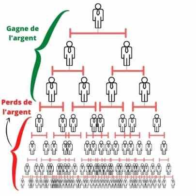 systeme pyramidal crowd1