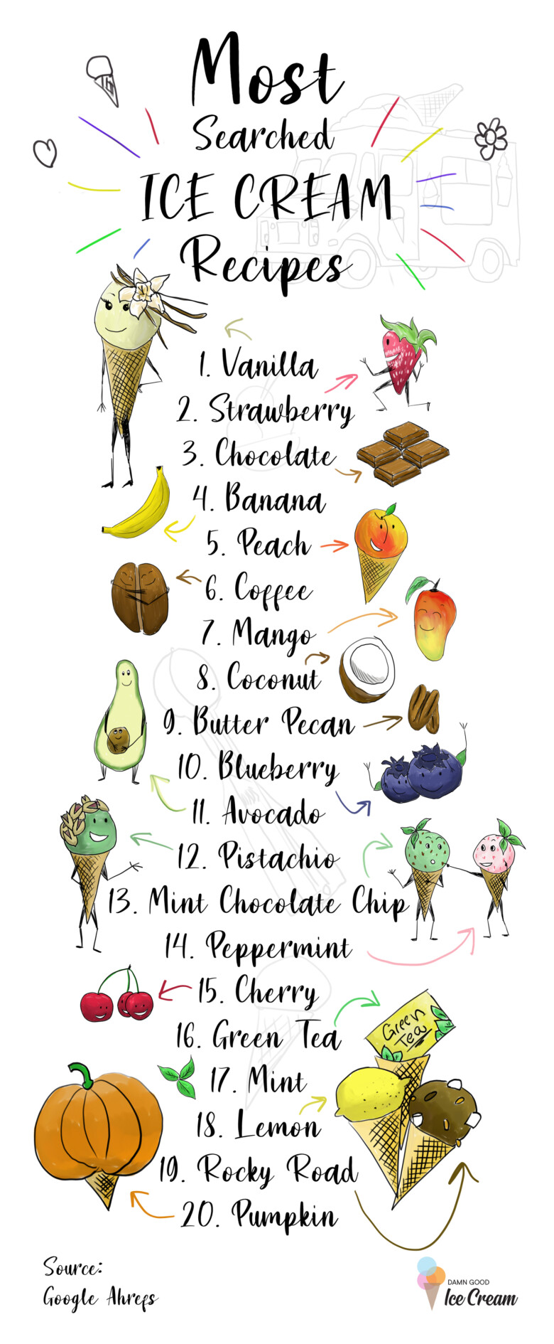 Most Searched Ice Cream Recipes