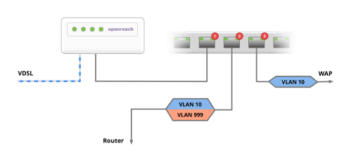 small resolution of vlan setup for the replacement of the router