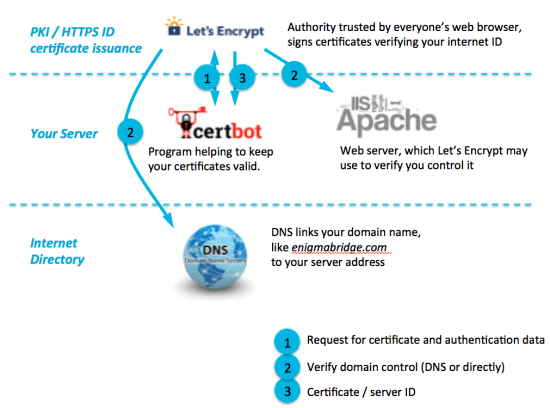letsencrypt domain control verification