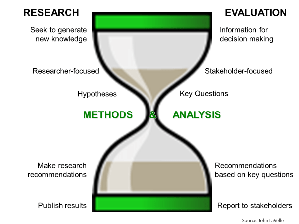 1345273334 This is no better illustrated than by the hourglass analogy provided by  John LaVelle. The differences between research and evaluation are clear at  the ...
