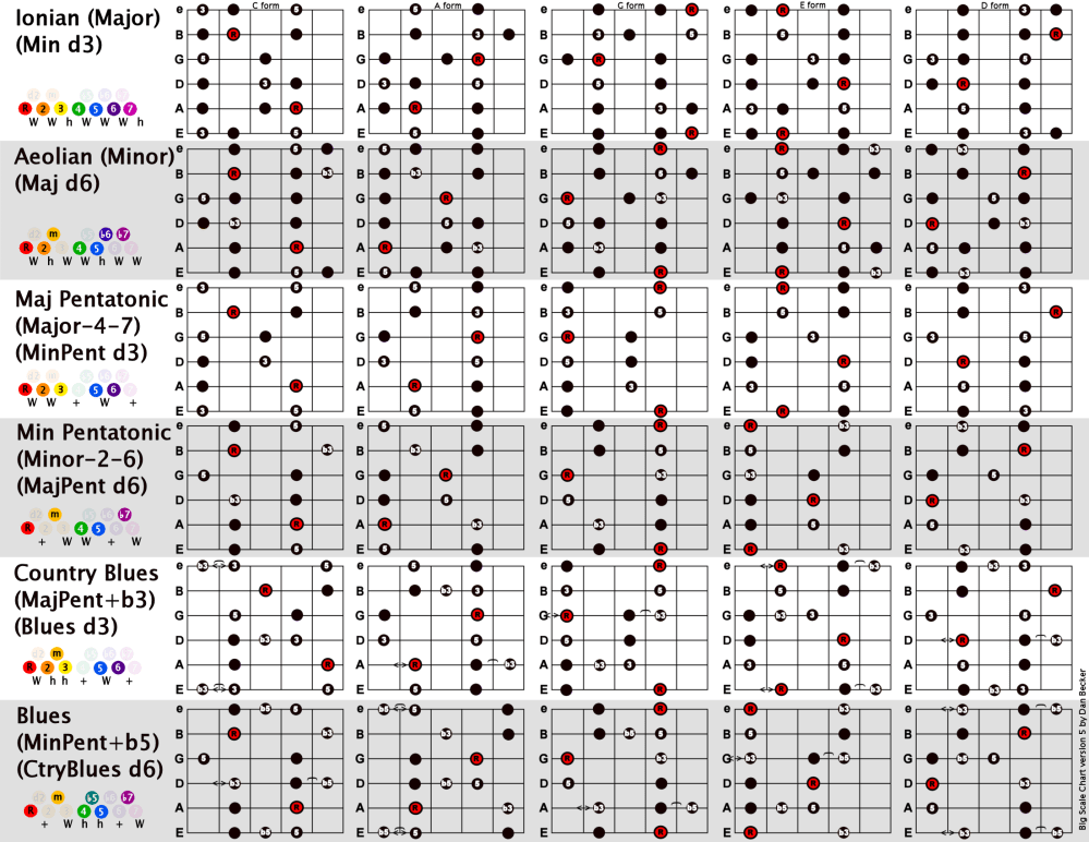 medium resolution of dan s big scales chart with fingering