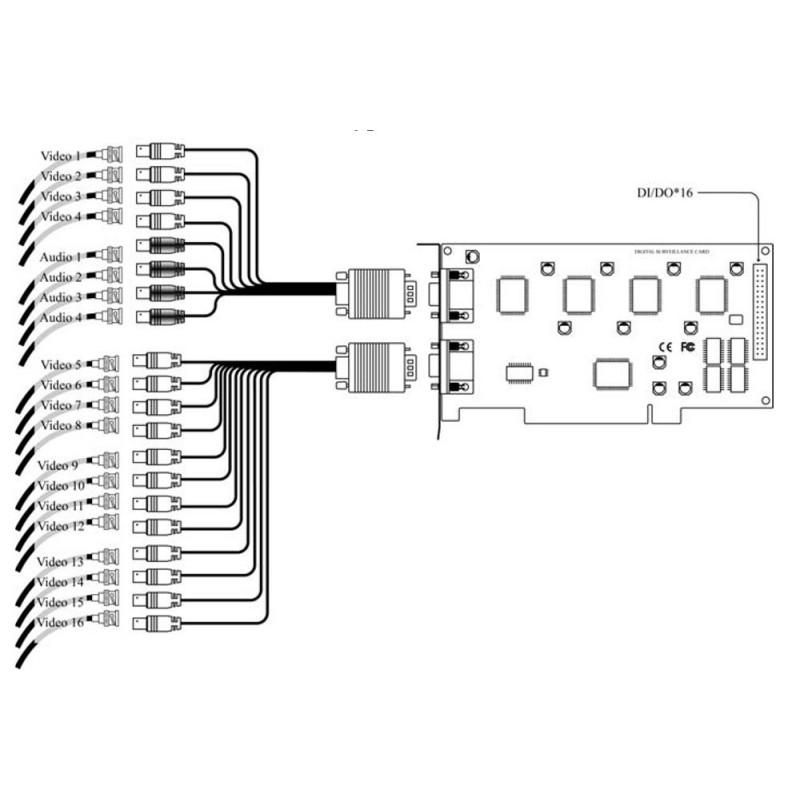 PCI-kort med kameraindgange og mange avancerede funktioner