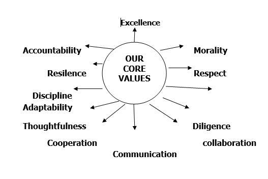 Primary-Core-Values