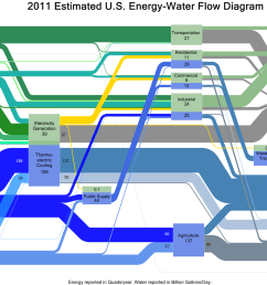 doe sankey diagram of water and energy use in the us in 2011 [ 1417 x 1004 Pixel ]