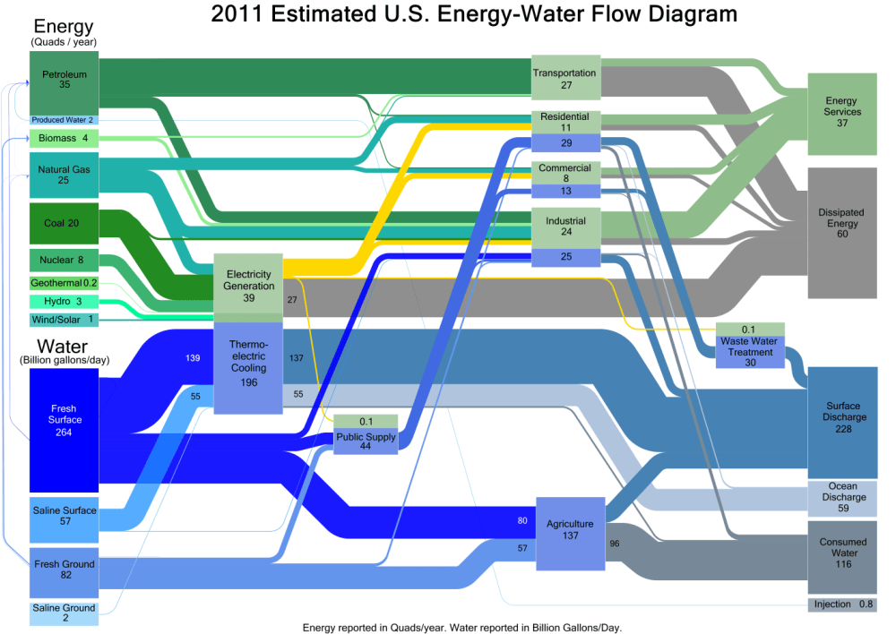 medium resolution of doe sankey diagram of water and energy use in the us in 2011