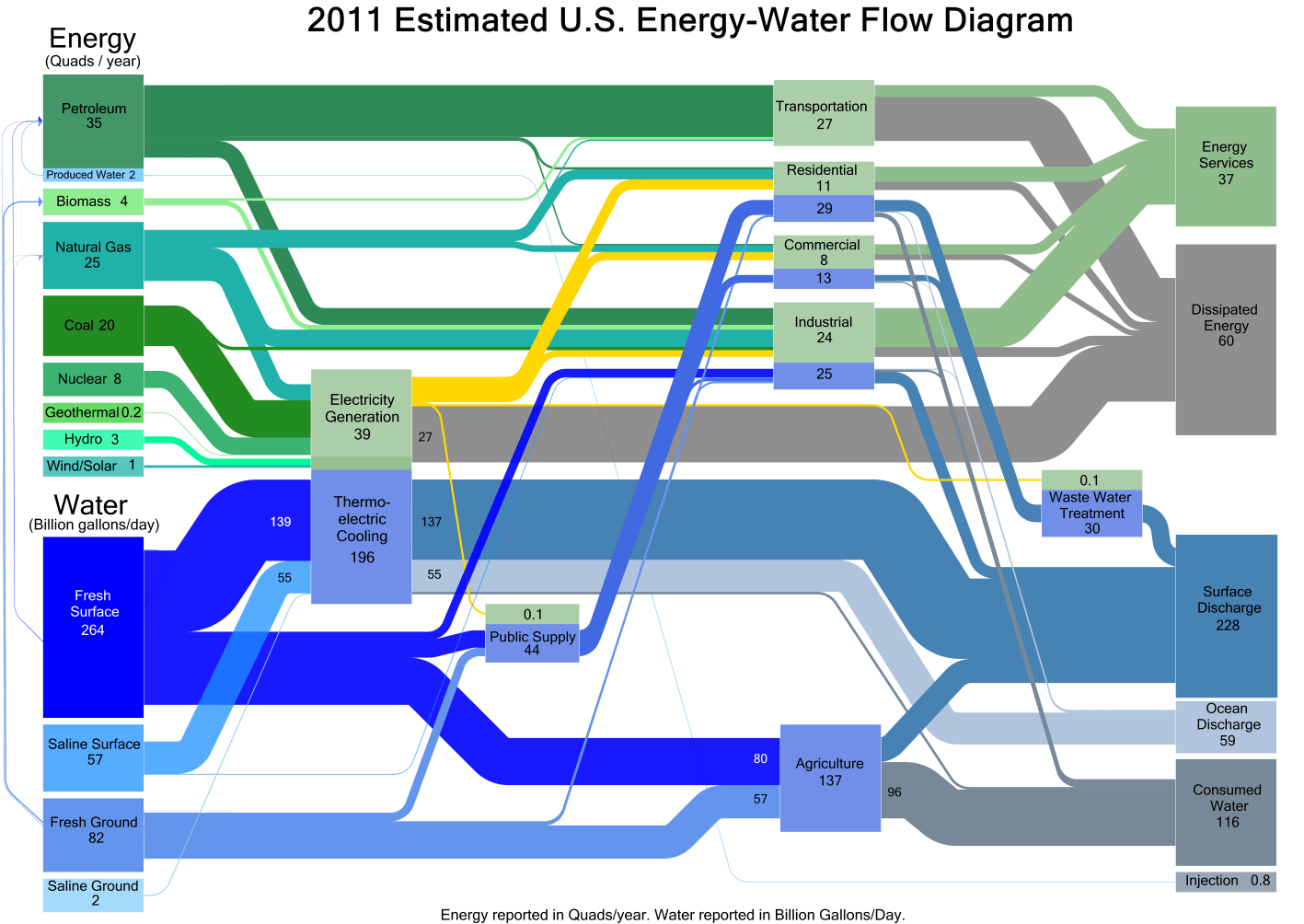 hight resolution of doe sankey diagram of water and energy use in the us in 2011