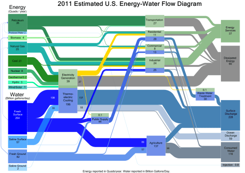 small resolution of doe sankey diagram of water and energy use in the us in 2011