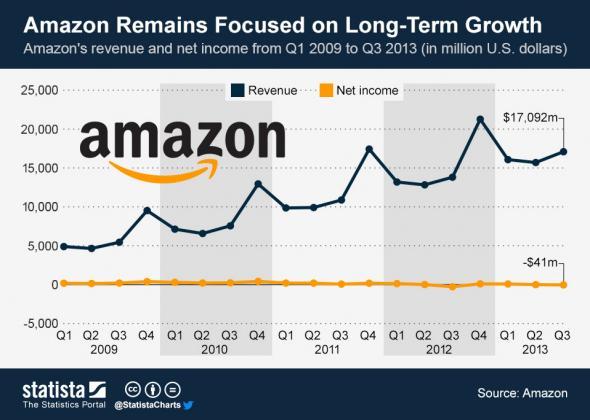Amazon's revenue vs. net profits