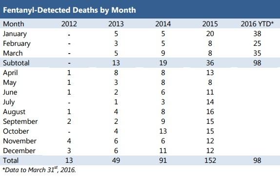 Fentanyl, Deaths, Vancouver