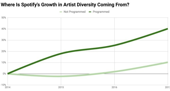 spotify diversity growth source