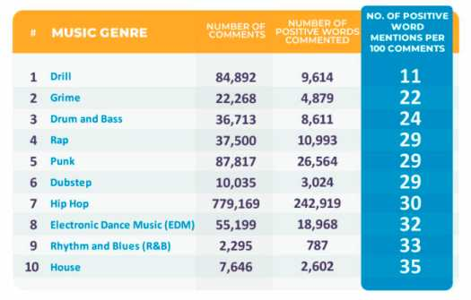 Trance fans nearly twice as positive as dubstep fans, according to new studyLeast Positive Genres Dancing Astronaut