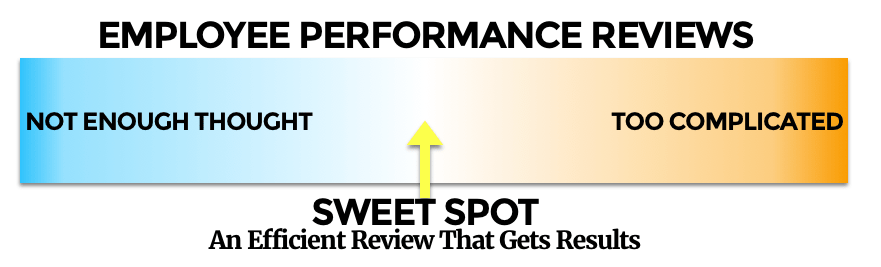 writing performance reviews: not enough thought or too complicated?
