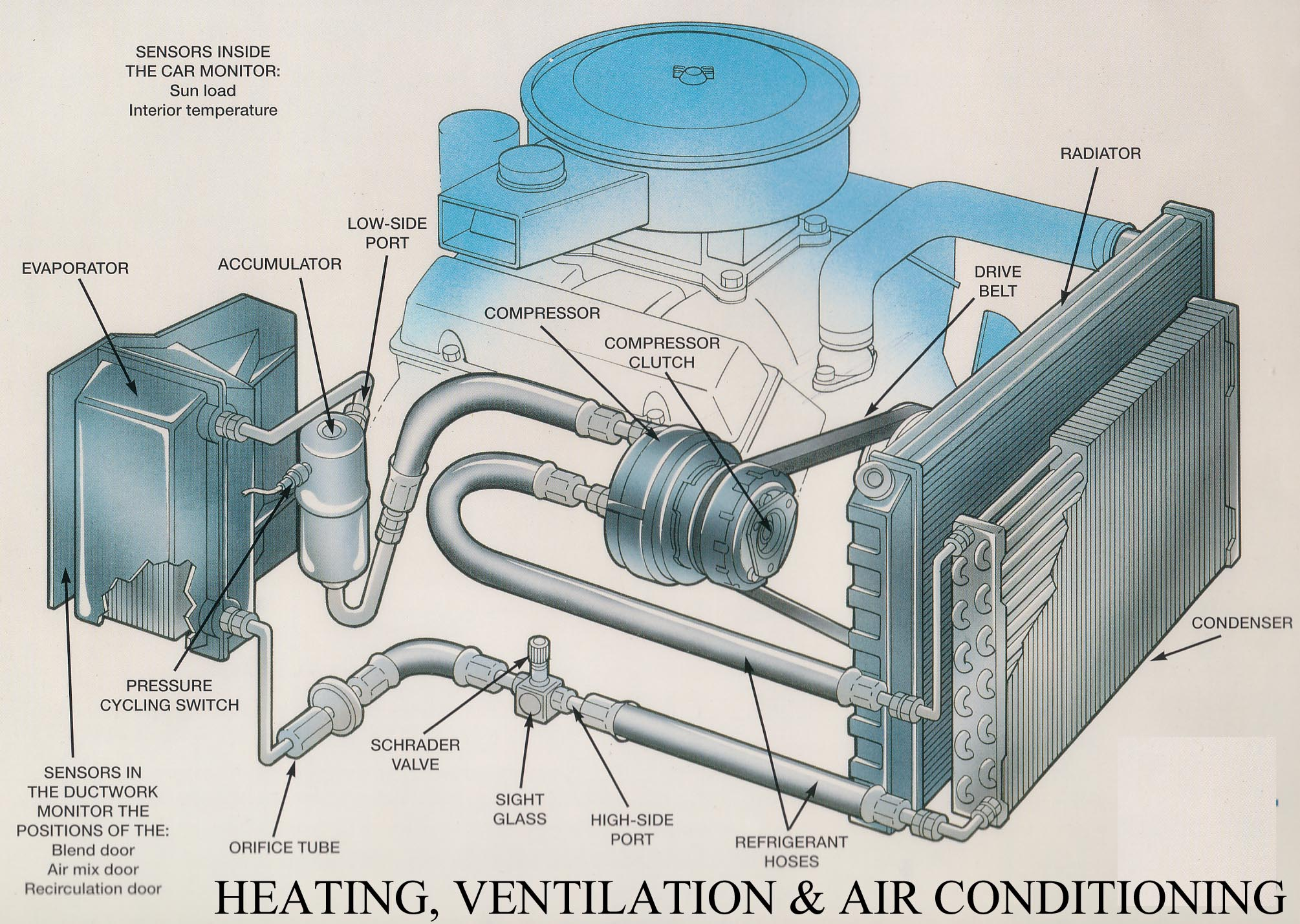 1981 Ford Charging System Wiring Diagram Automotive A C And Heating System Repair Amp Service