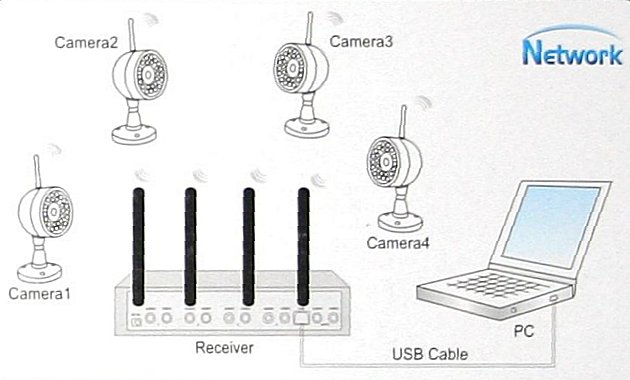 Wireless Network DVR CCTV System Four Channel Quad Picture