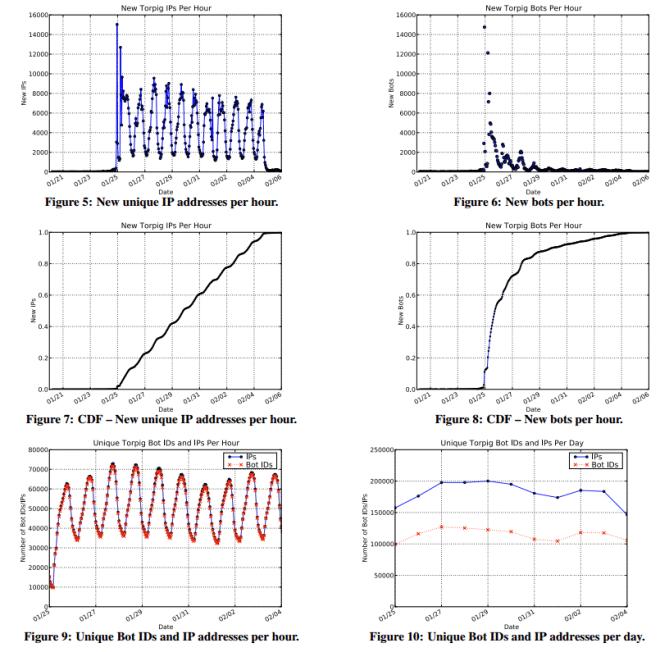 bot_statistics