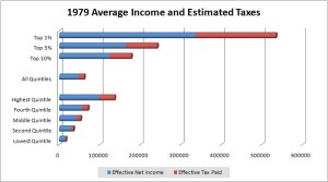 1979 Relative Income (in 2006 dollars)