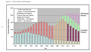 gulf-of-mexico-oil-production