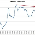 Saudi Arabian oil production