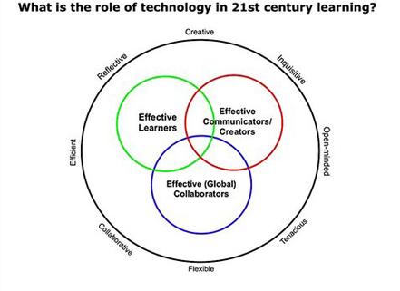 Part 3 – Curriculum 2.0