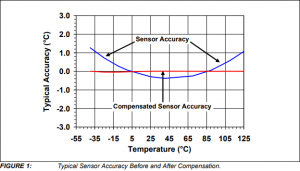App note: IC temperature sensor accuracy compensation with