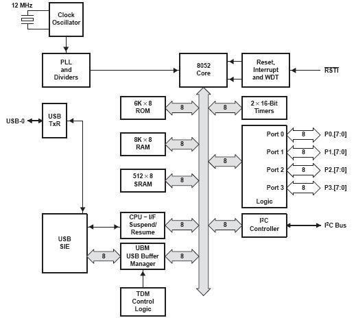 Universal Serial Bus general-purpose device controller