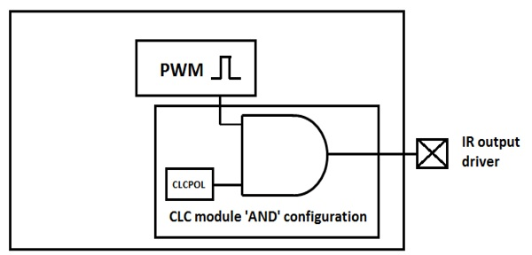 App note: Using the CLC module to implement a PCM IR