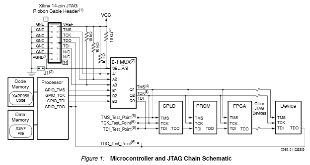 App note: Xilinx in-system programming using an embedded