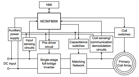 App note: Low-power wireless charger transmitter design