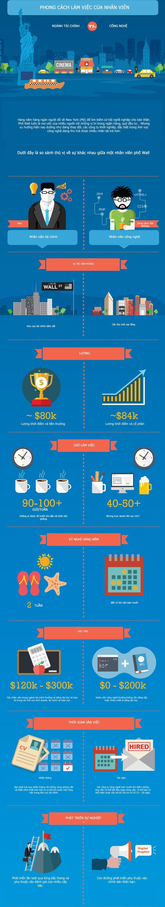 [Infographic] Khác biệt giữa nhân viên ngành tài chính và công nghệ (1)