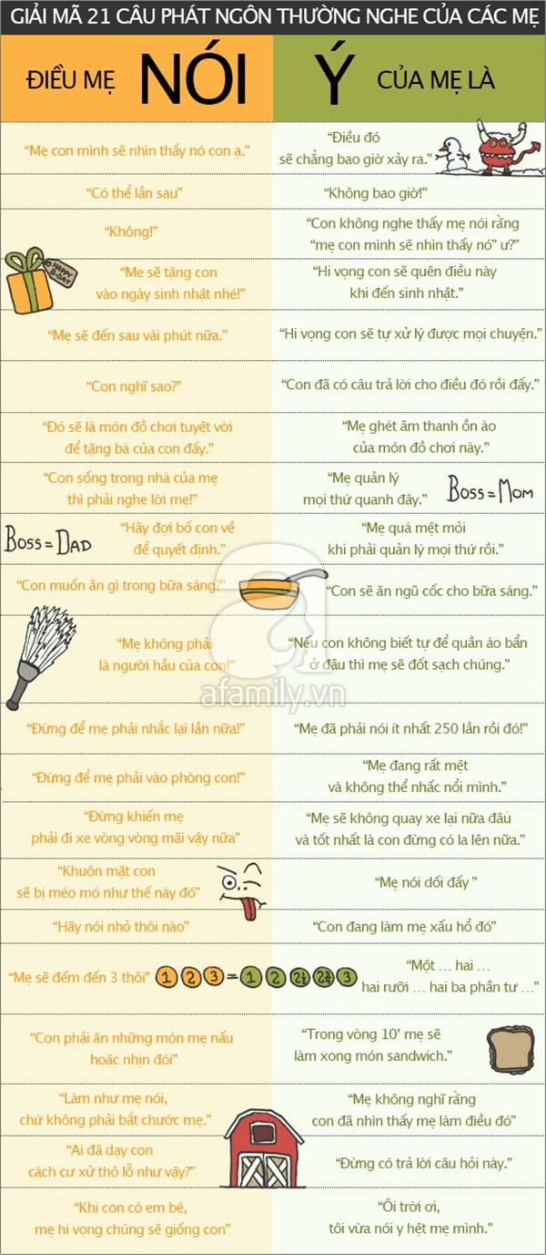 Các câu nói thường gặp của các mẹ