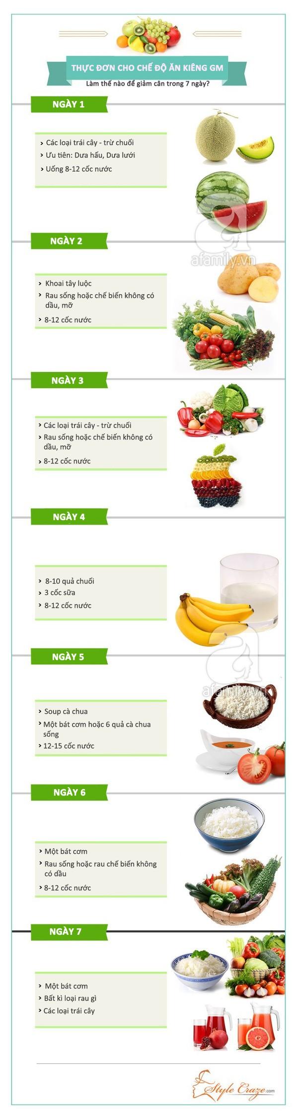 chế độ ăn kiêng GM giảm béo