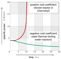 A nuclear reactor with a negative void coefficient prevents a nuclear accident.