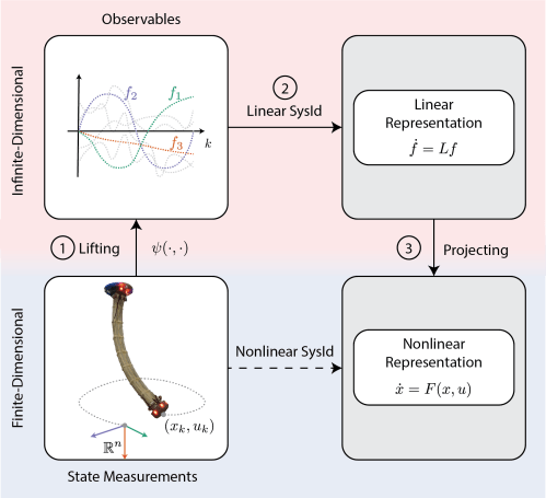 small resolution of i have used this method to construct a dynamic model of a pneumatic soft robot and predict its behavior video