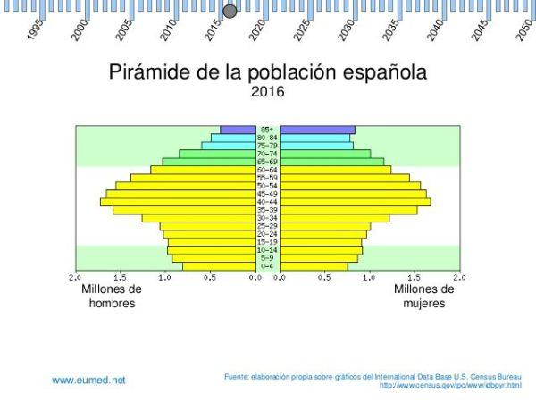 piramide poblacional españa