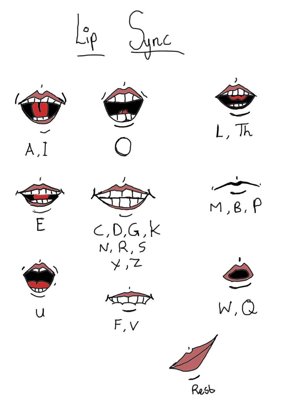 Lip Sync Guide