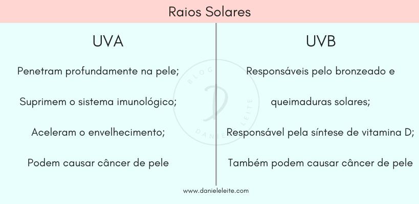 diferença entre raios UVA e UVB