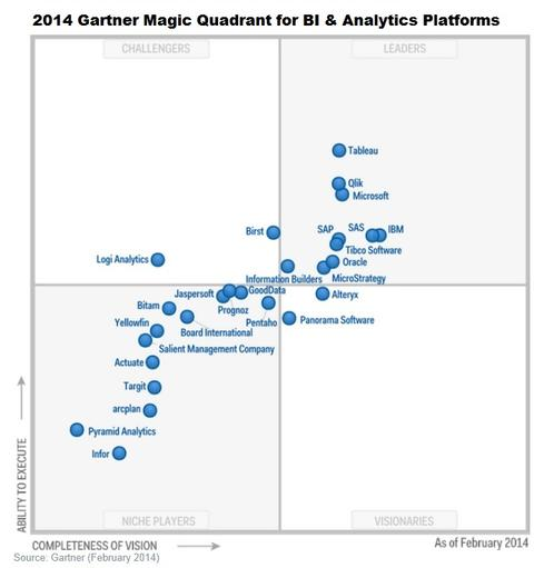 Gartner-BI-Analytics-Quadrant-2014