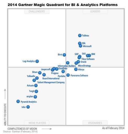 Gartner-BI-Analytics-Quadrant-2014