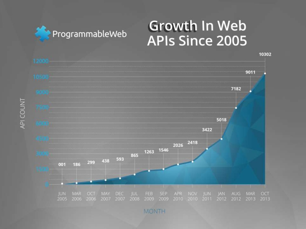 The business of apis what product managers need to plan for the growth in companies exposing apis has been driven by the need to deliver more functionality and faster time to market as an example think about a malvernweather Choice Image